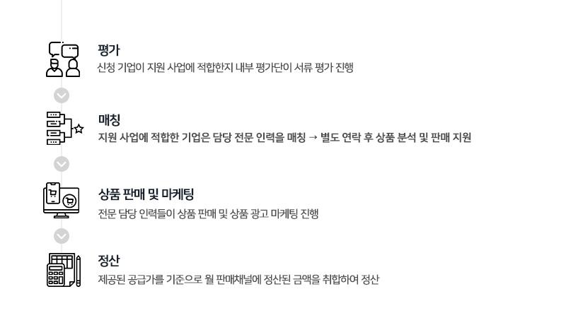 → 4.평가 → 5.매칭 → 6.상품 판매 및 마케팅 → 7.정산